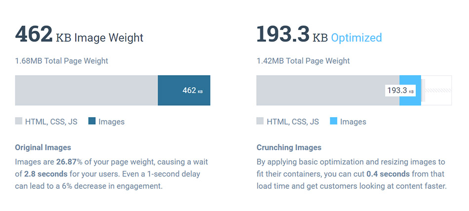 Page weight, : exemple d'optimisation