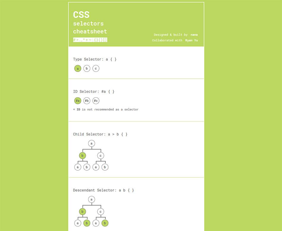 CSS Selectors Cheatsheet exemples - aide-mémoire